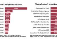 Jiří Ovčáček je nejcitovanějším mluvčím roku 2016, po letech z první desítky vypadla veřejnoprávní média