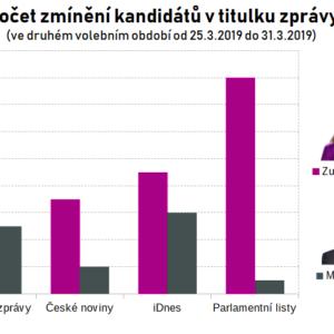 Česká média upřednostňovala jméno Čaputové, jejímu soupeři věnovala méně prostoru